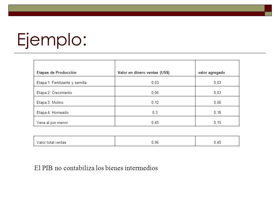 Ejemplo: El PIB no contabiliza los bienes intermedios