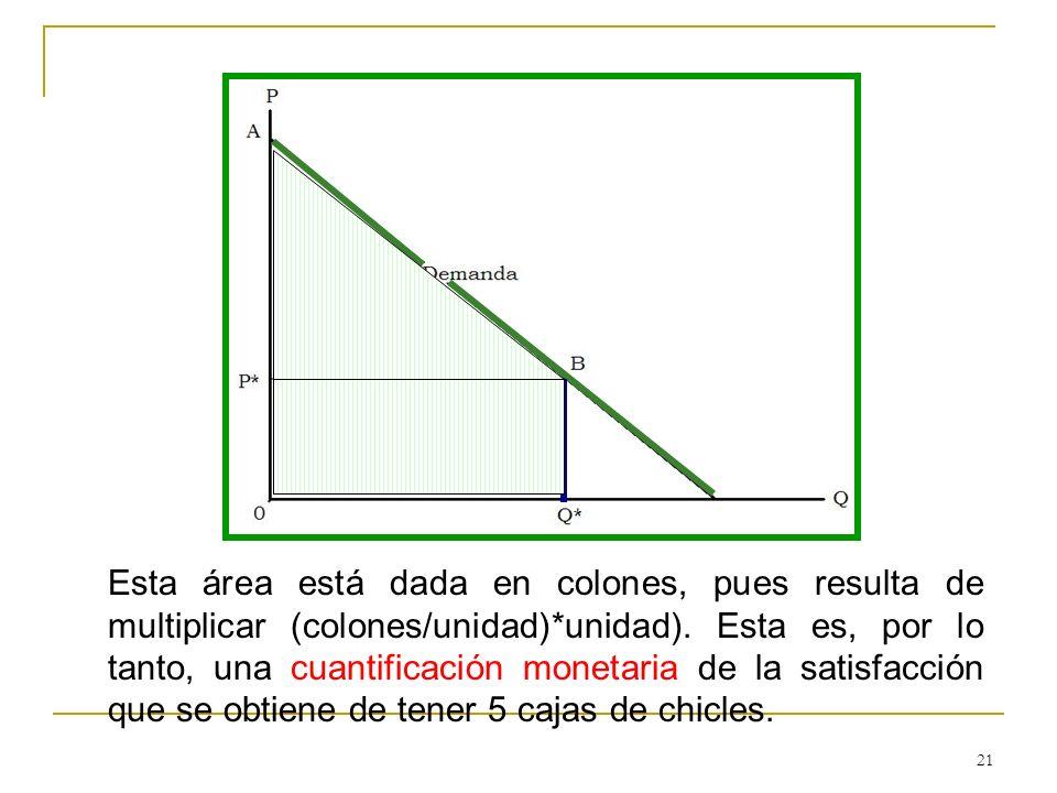 Esta área está dada en colones, pues resulta de multiplicar (colones/unidad)*unidad).