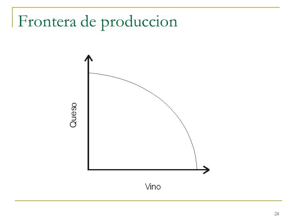 Frontera de produccion