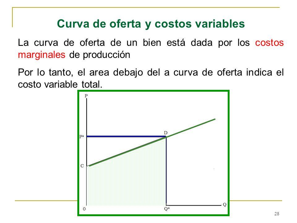Curva de oferta y costos variables