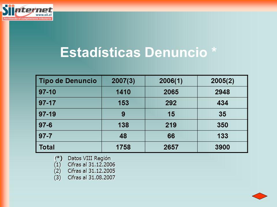 Estadísticas Denuncio *