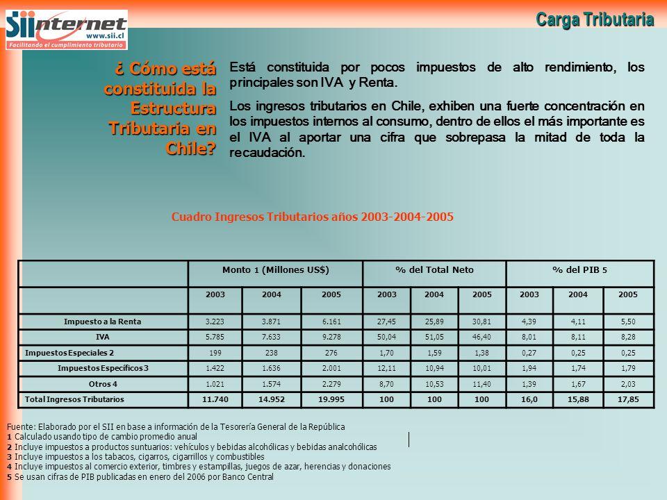 Carga Tributaria ¿ Cómo está constituida la Estructura Tributaria en Chile