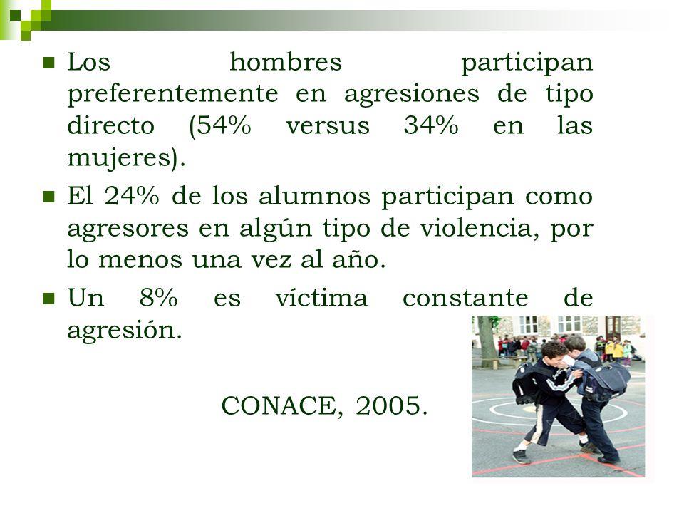Los hombres participan preferentemente en agresiones de tipo directo (54% versus 34% en las mujeres).
