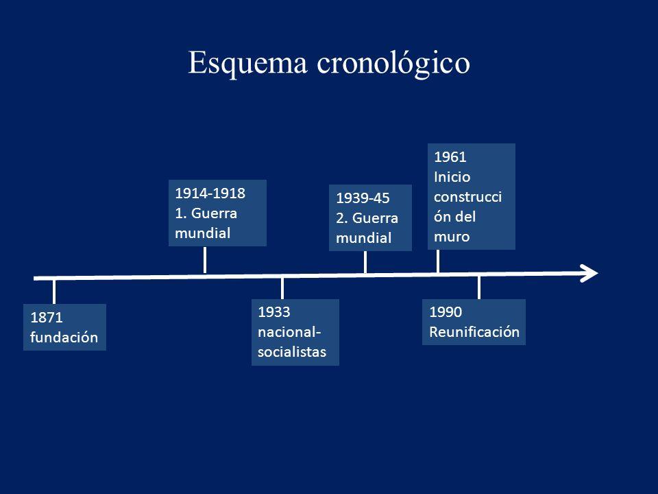 Esquema cronológico 1961 Inicio construcción del muro 1914-1918
