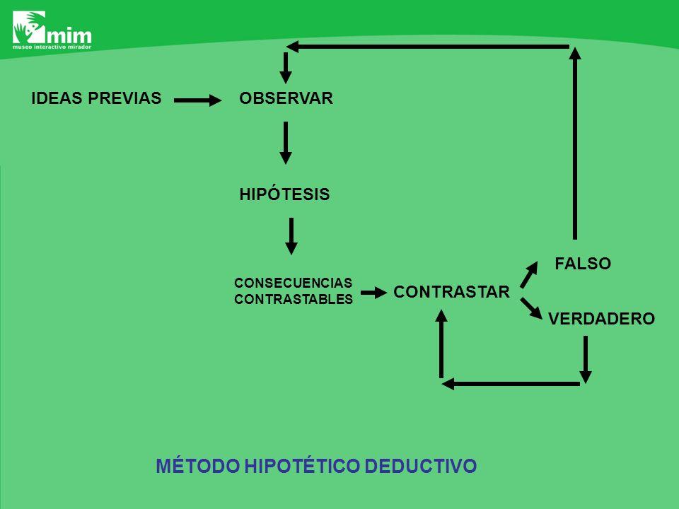 MÉTODO HIPOTÉTICO DEDUCTIVO