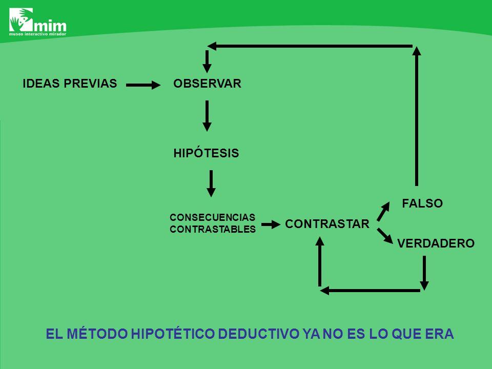 EL MÉTODO HIPOTÉTICO DEDUCTIVO YA NO ES LO QUE ERA