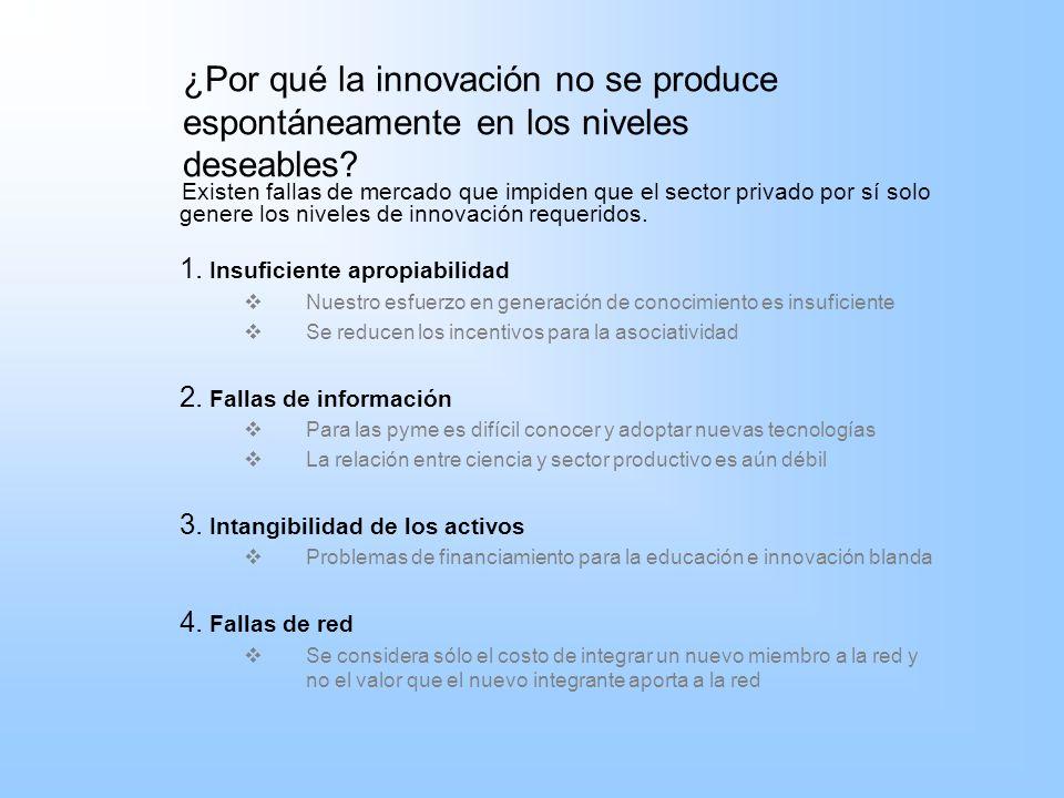 ¿Por qué la innovación no se produce espontáneamente en los niveles deseables