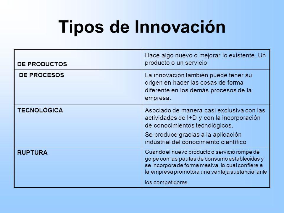 Tipos de Innovación DE PRODUCTOS