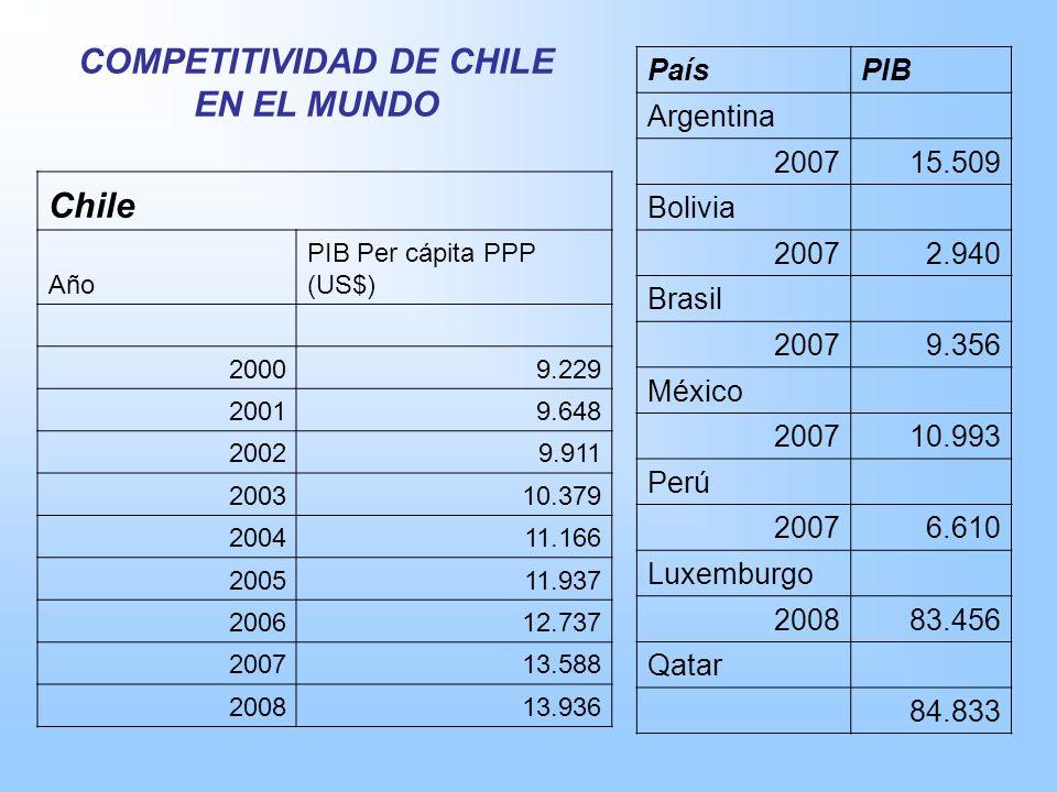 COMPETITIVIDAD DE CHILE EN EL MUNDO