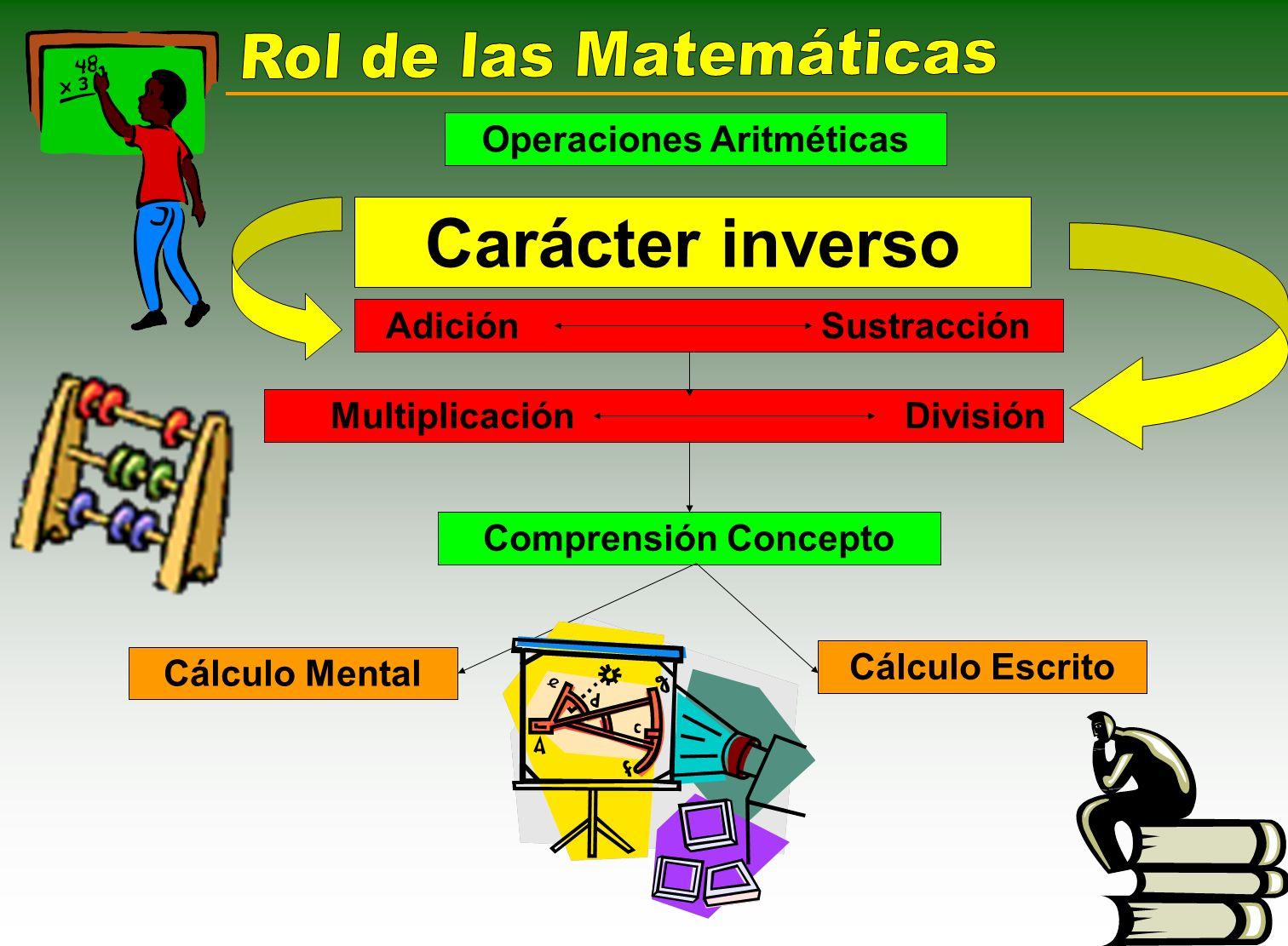 Operaciones Aritméticas Multiplicación División
