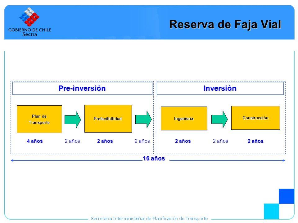 Reserva de Faja Vial Pre-inversión Inversión 16 años 4 años 2 años