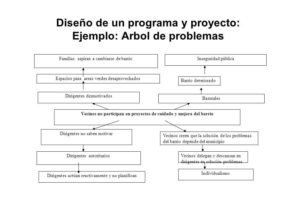 Diseño de un programa y proyecto: Ejemplo: Arbol de problemas