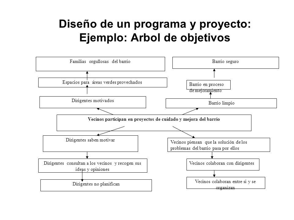 Diseño de un programa y proyecto: Ejemplo: Arbol de objetivos