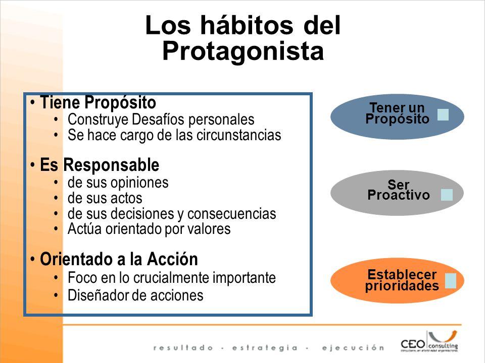 Los hábitos del Protagonista