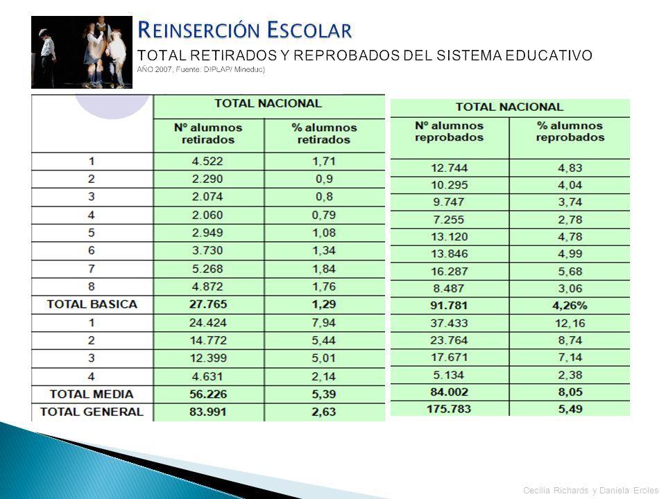 Reinserción EscolarTOTAL RETIRADOS Y REPROBADOS DEL SISTEMA EDUCATIVO AÑO 2007, Fuente: DIPLAP/ Mineduc)