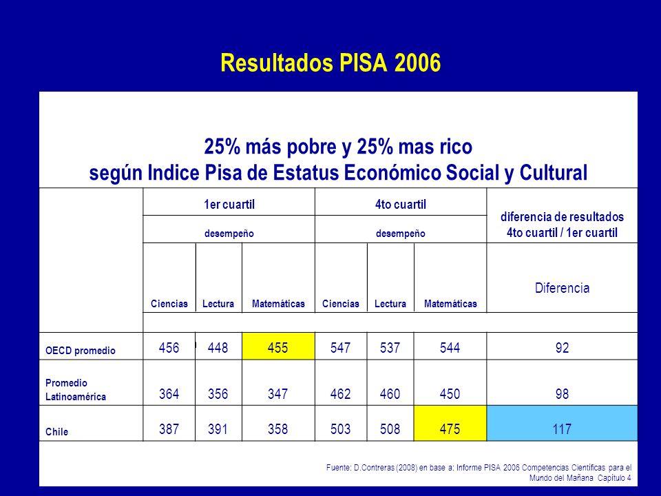 Resultados PISA 2006 25% más pobre y 25% mas rico