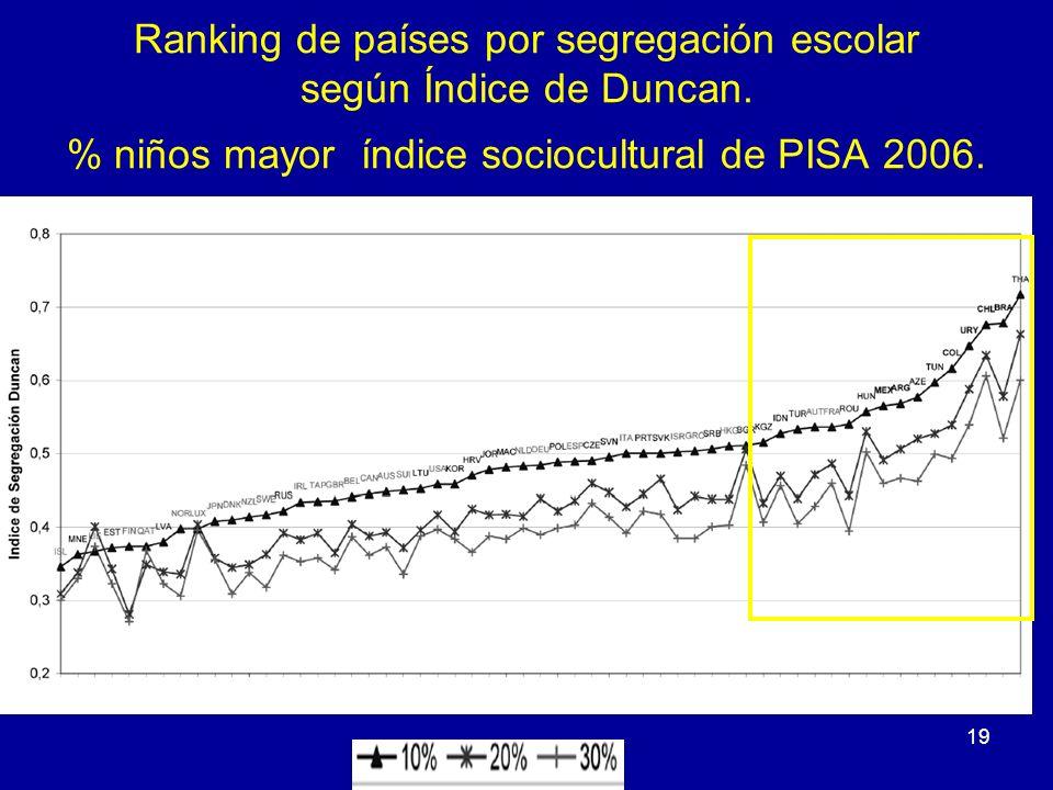 Ranking de países por segregación escolar según Índice de Duncan