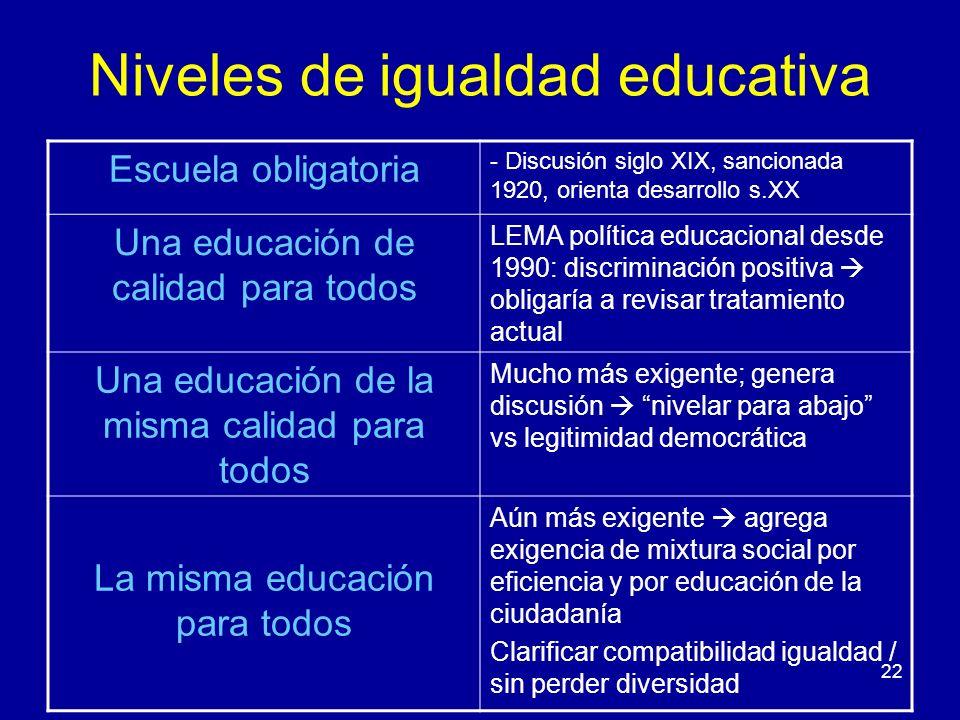 Niveles de igualdad educativa