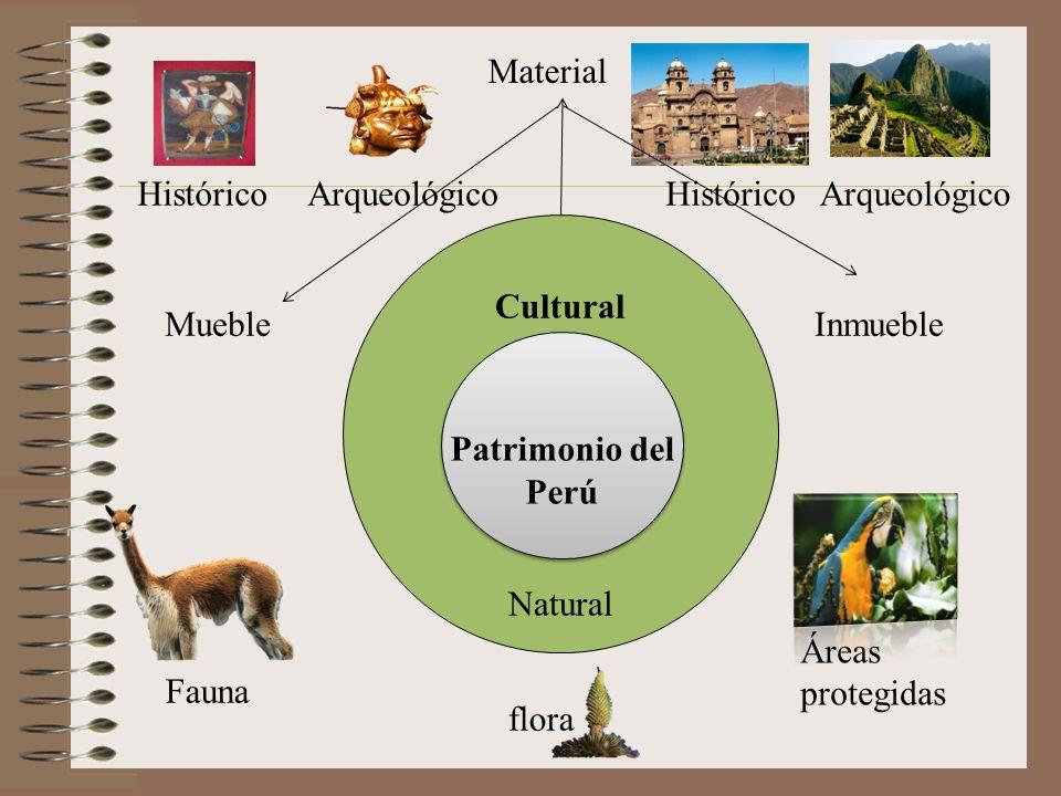 Material Histórico. Arqueológico. Histórico. Arqueológico. Cultural. Natural. Mueble. Inmueble.
