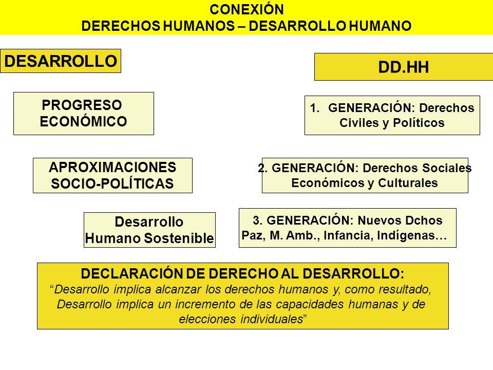 DESARROLLO DD.HH CONEXIÓN DERECHOS HUMANOS – DESARROLLO HUMANO