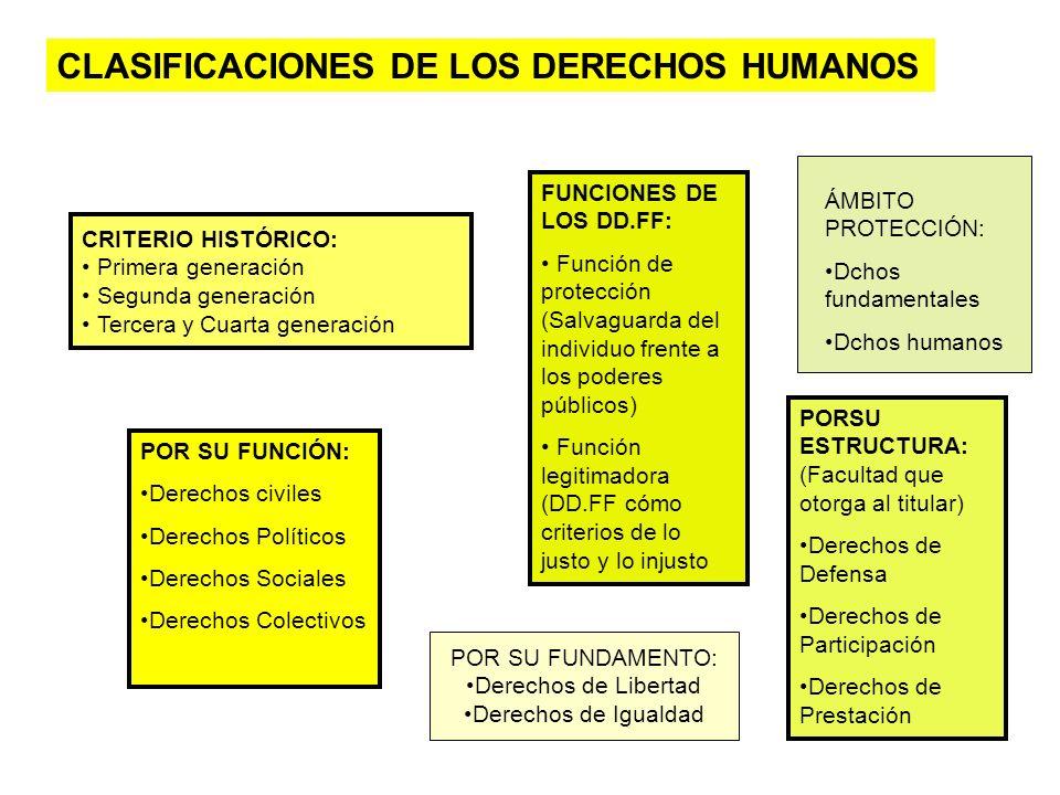 CLASIFICACIONES DE LOS DERECHOS HUMANOS