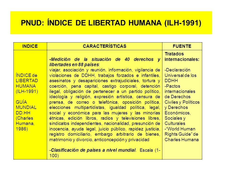 PNUD: ÍNDICE DE LIBERTAD HUMANA (ILH-1991)