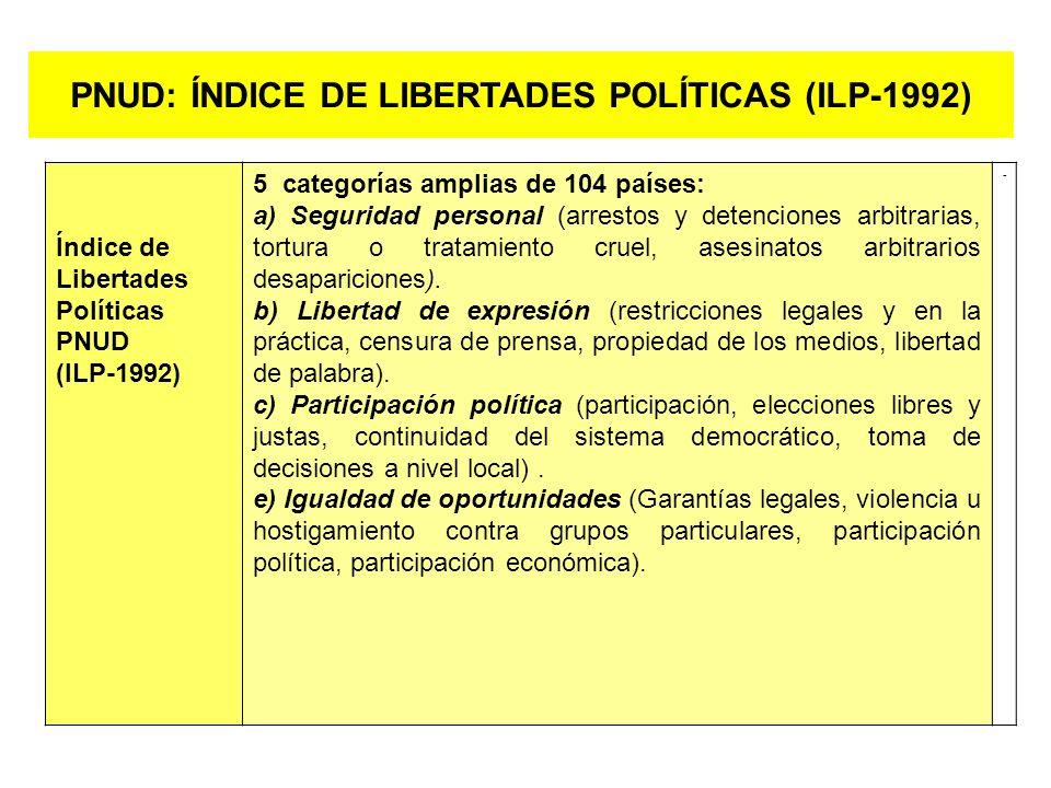 PNUD: ÍNDICE DE LIBERTADES POLÍTICAS (ILP-1992)