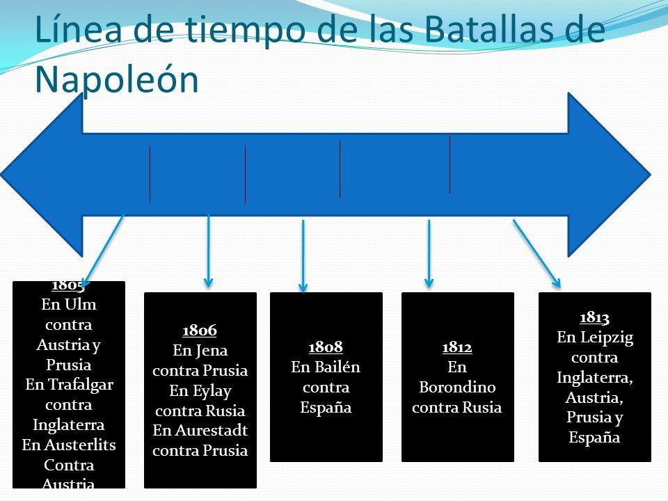 Línea de tiempo de las Batallas de Napoleón