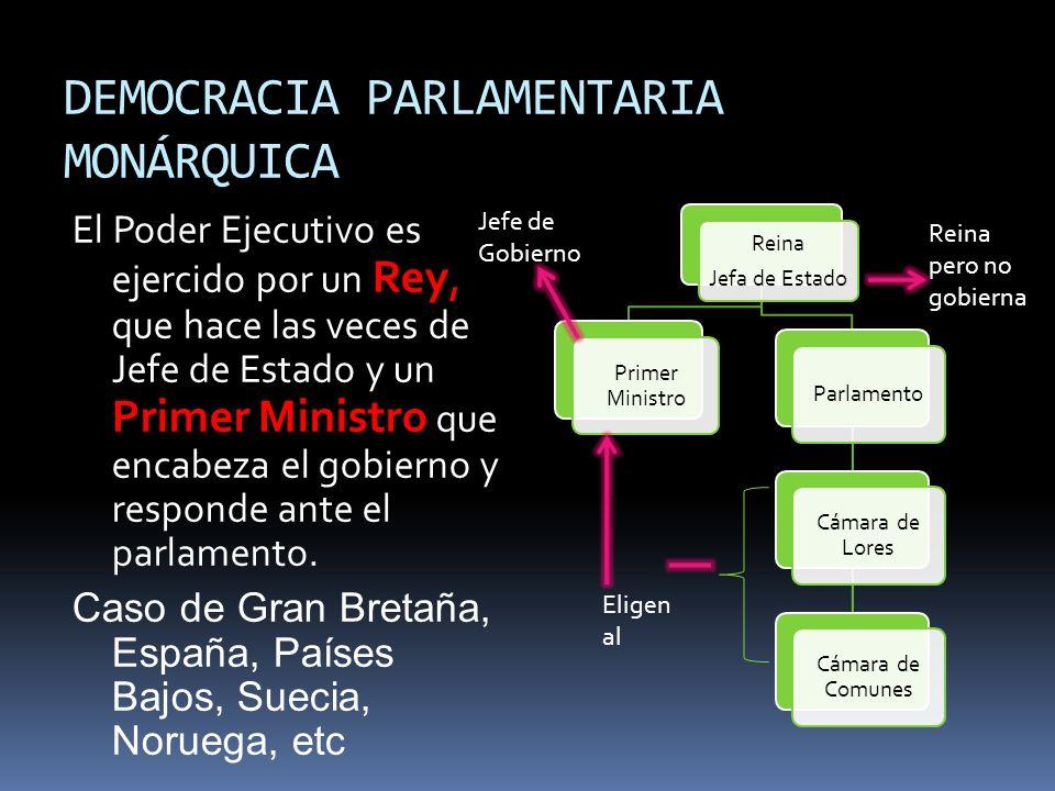 DEMOCRACIA PARLAMENTARIA MONÁRQUICA