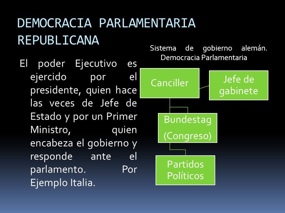 DEMOCRACIA PARLAMENTARIA REPUBLICANA