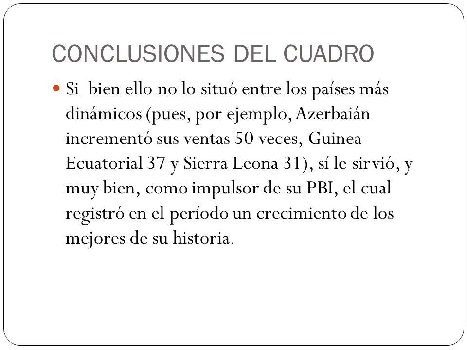 CONCLUSIONES DEL CUADRO