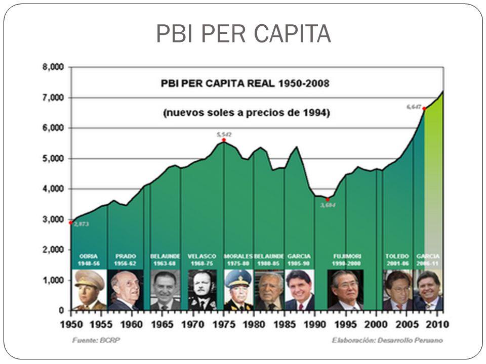 PBI PER CAPITA