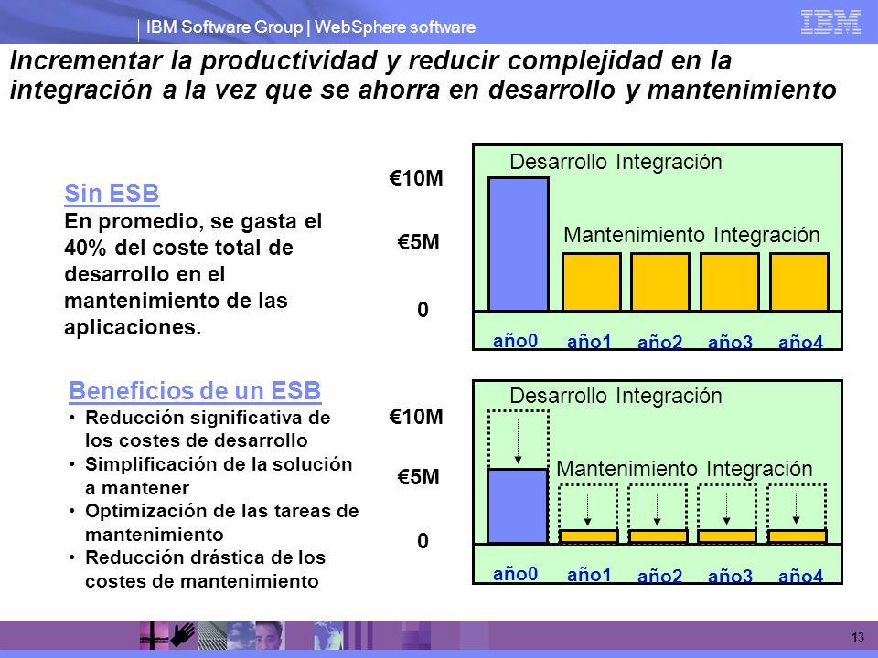 Incrementar la productividad y reducir complejidad en la integración a la vez que se ahorra en desarrollo y mantenimiento