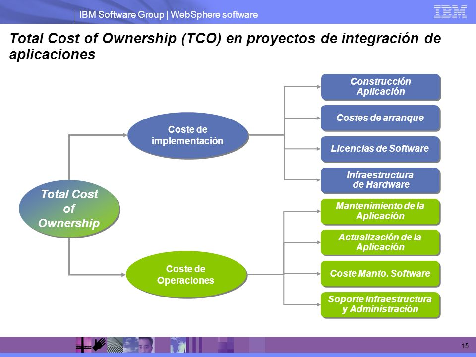 Total Cost of Ownership (TCO) en proyectos de integración de aplicaciones