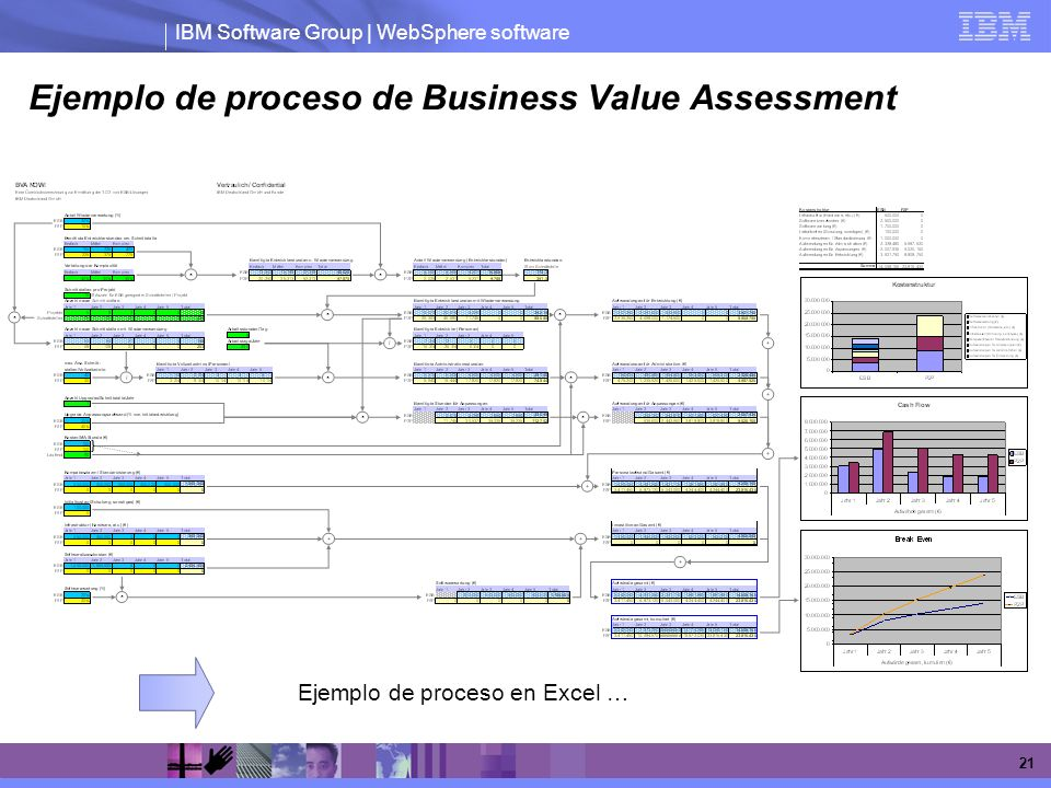 Ejemplo de proceso de Business Value Assessment