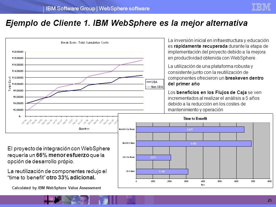 Ejemplo de Cliente 1. IBM WebSphere es la mejor alternativa