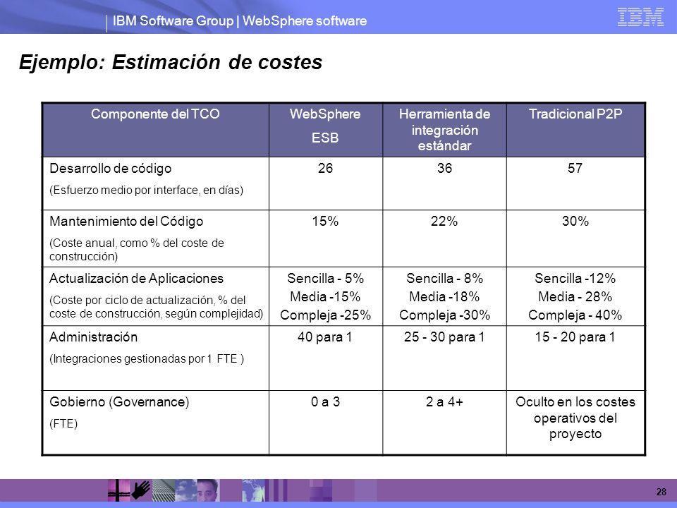 Ejemplo: Estimación de costes