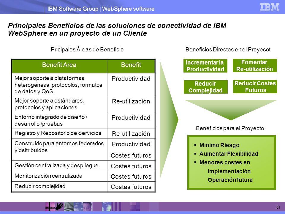 Principales Beneficios de las soluciones de conectividad de IBM WebSphere en un proyecto de un Cliente