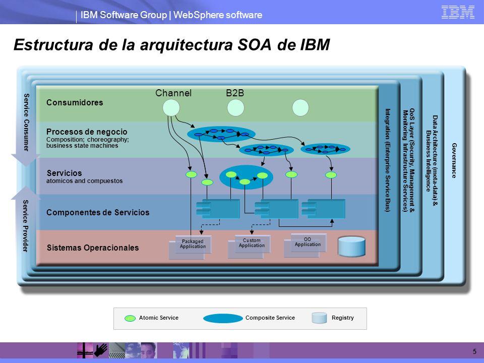 Estructura de la arquitectura SOA de IBM
