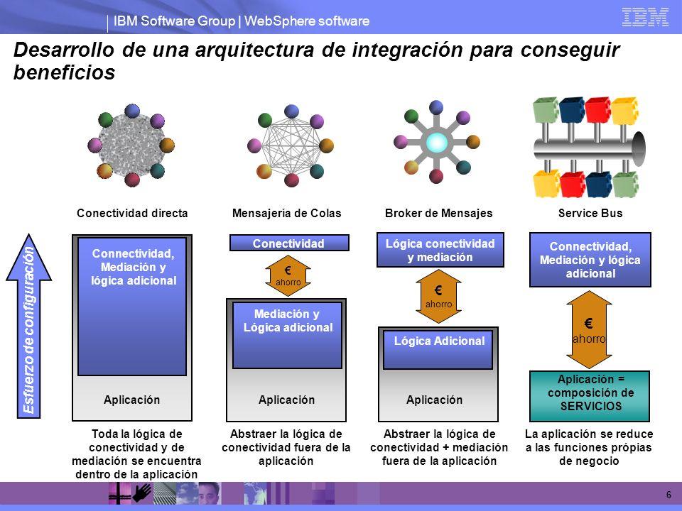 Desarrollo de una arquitectura de integración para conseguir beneficios