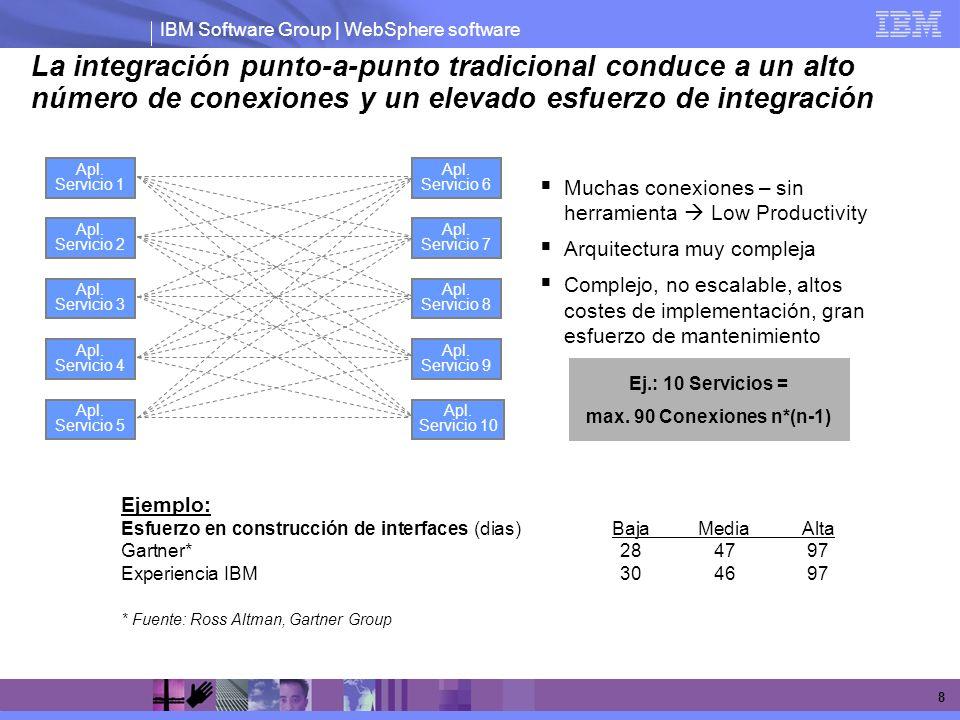 La integración punto-a-punto tradicional conduce a un alto número de conexiones y un elevado esfuerzo de integración