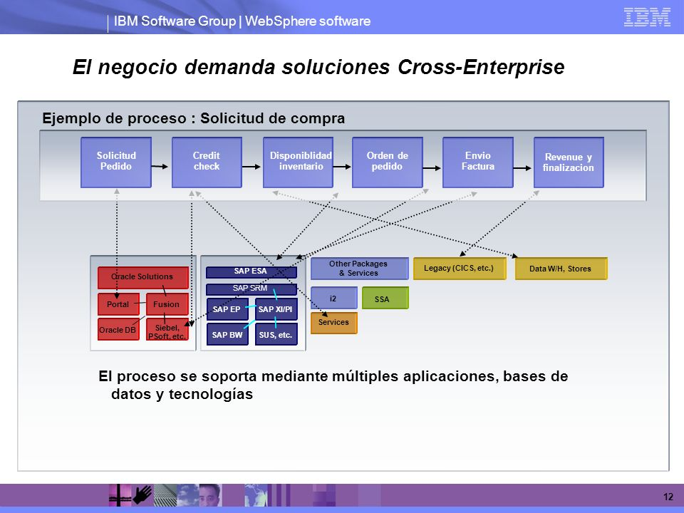 El negocio demanda soluciones Cross-Enterprise