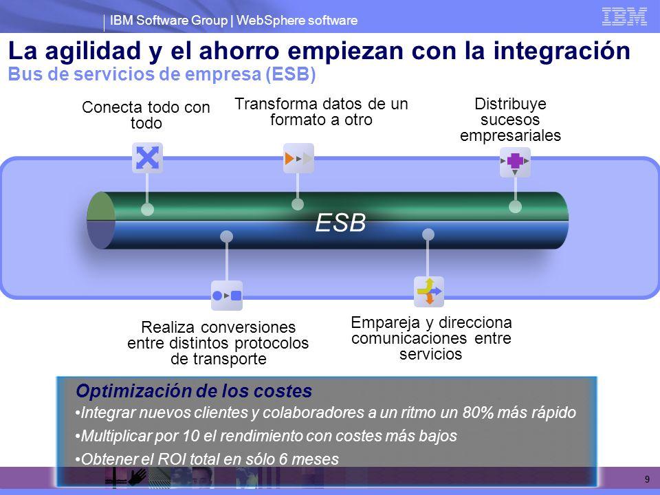 La agilidad y el ahorro empiezan con la integración Bus de servicios de empresa (ESB)