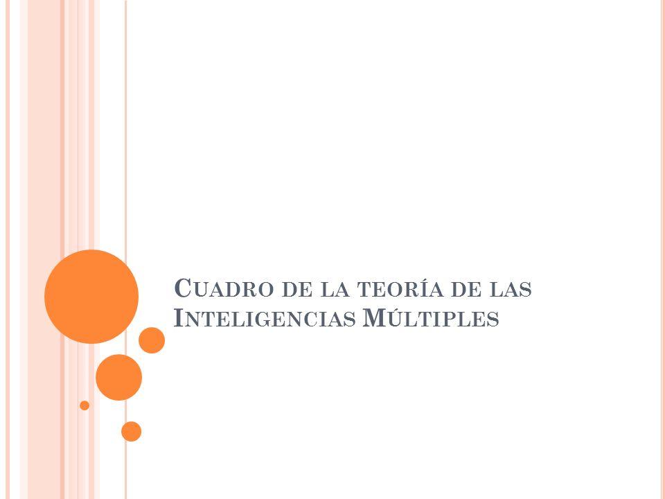 Cuadro de la teoría de las Inteligencias Múltiples