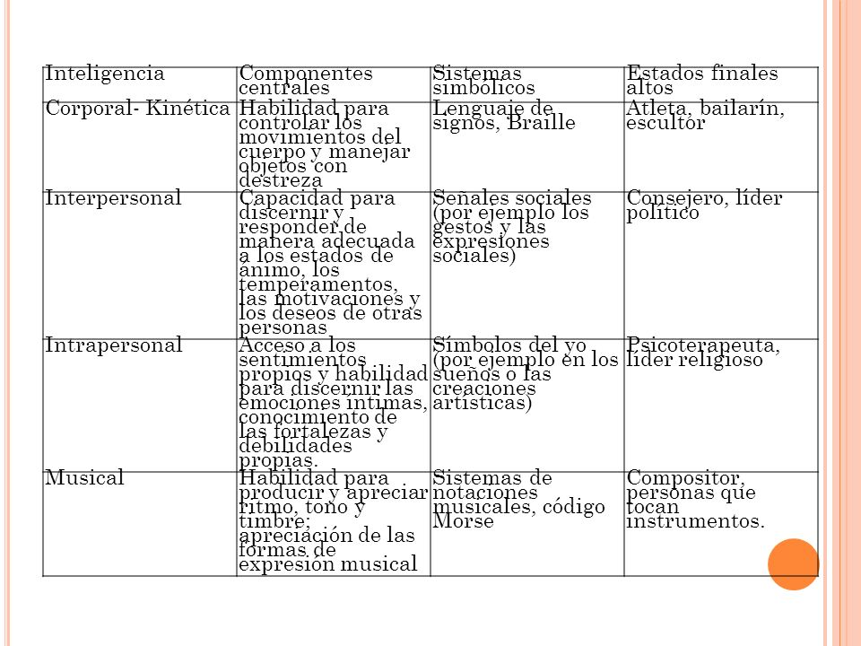 InteligenciaComponentes centrales. Sistemas simbólicos. Estados finales altos. Corporal- Kinética.