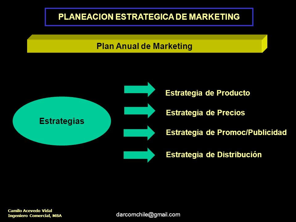 PLANEACION ESTRATEGICA DE MARKETING Plan Anual de Marketing