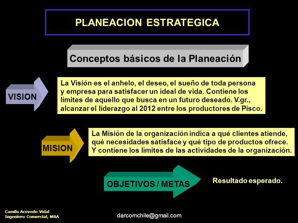 PLANEACION ESTRATEGICA Conceptos básicos de la Planeación