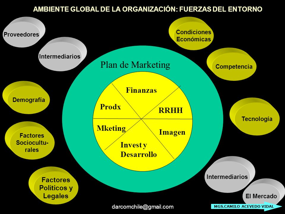 Plan de Marketing Finanzas Prodx RRHH Mketing Imagen Invest y