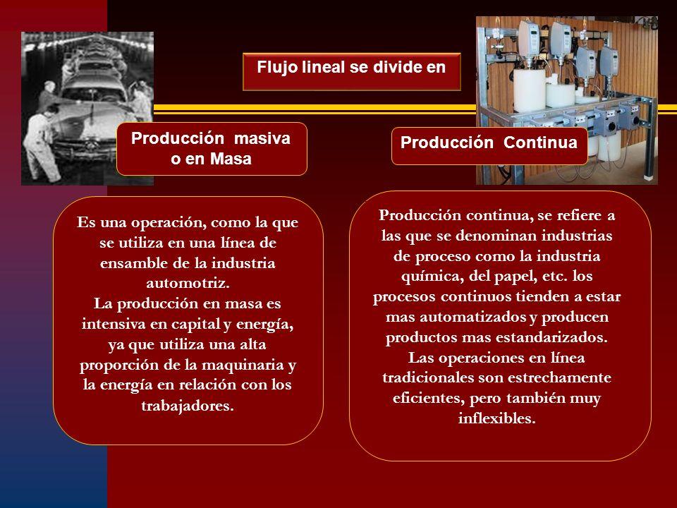 Flujo lineal se divide en Producción masiva o en Masa