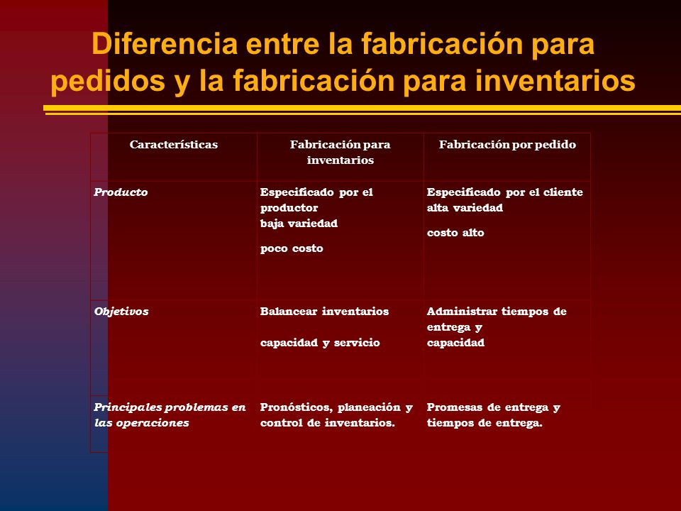 Fabricación para inventarios Fabricación por pedido